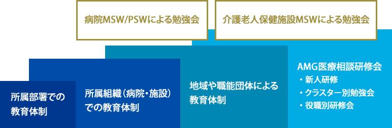 MSW/PSWを支える教育体制